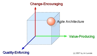 Agile Software Architecture Principles